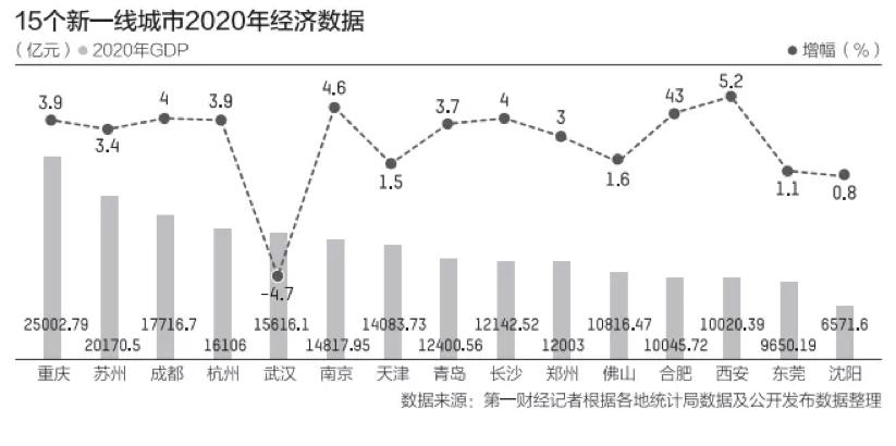 房价高影响gdp_合富辉煌 GDP前20名城市的房价与经济的相关性分析