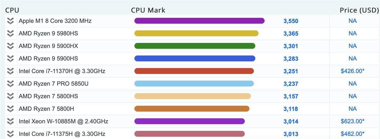 PassMark CPU 跑分榜:苹果 M1 单核超 i7-11700K