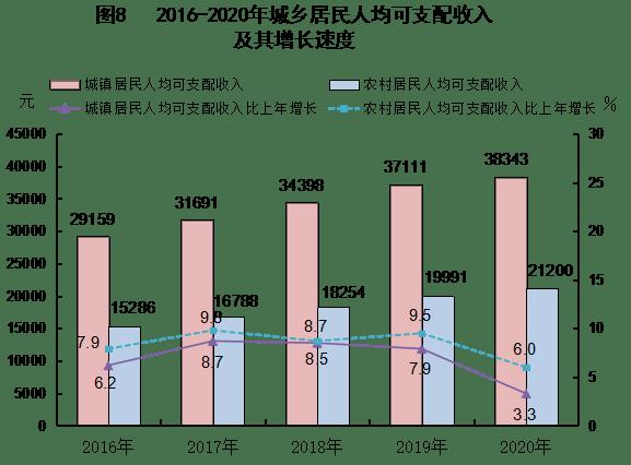 人均生活消费支出_微信消费支出图片