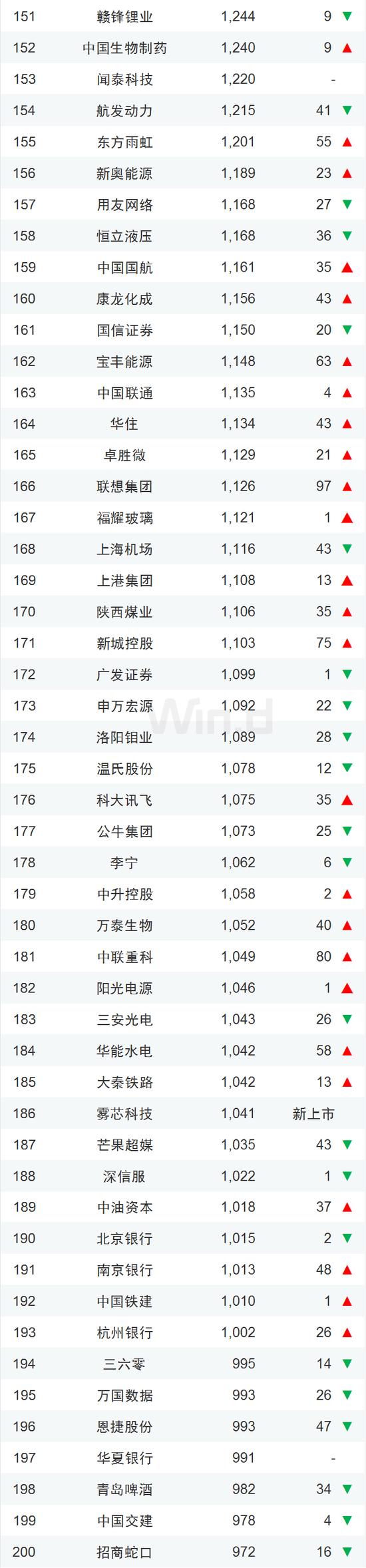中国企业市值500强一览:腾讯阿里霸榜、茅台紧随其后的照片 - 5