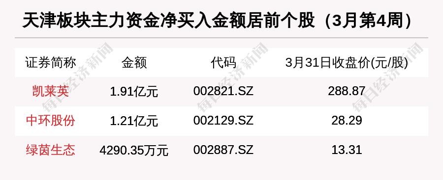 滨海能源:天津区域股市周报:总市值涨0.52% 滨海