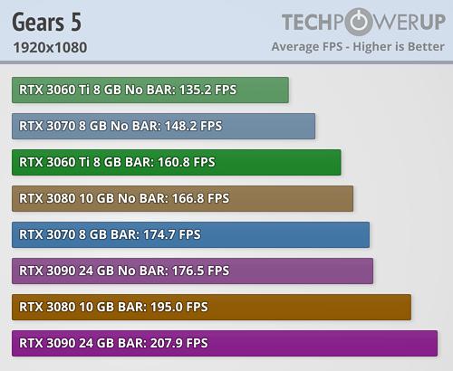NVIDIA Resizable BAR 22款游戏加速实测:最高达20%  第9张