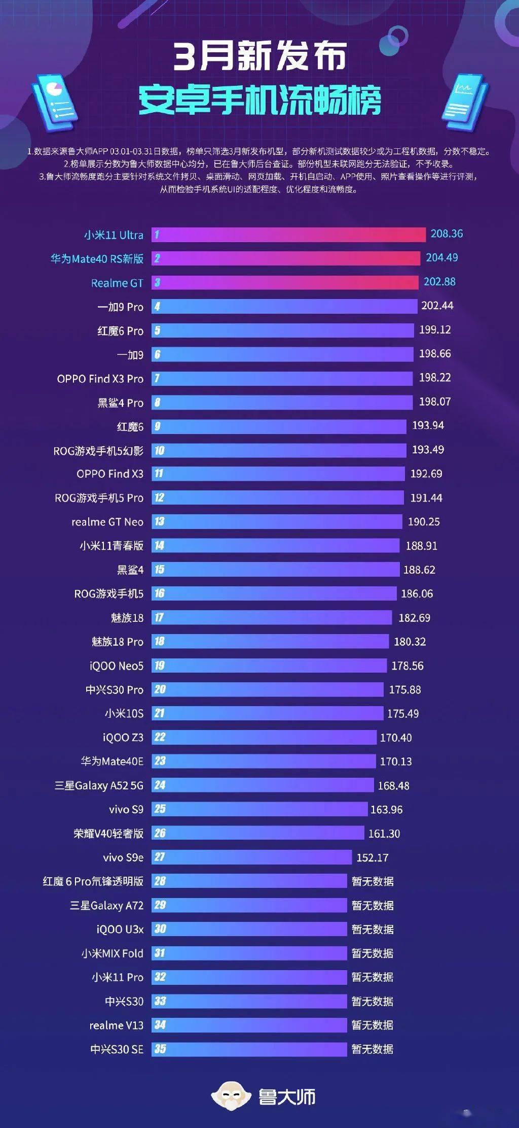 【排行】3月新机流畅/性能榜单:11Ultra登顶,魅族18黑人问号?