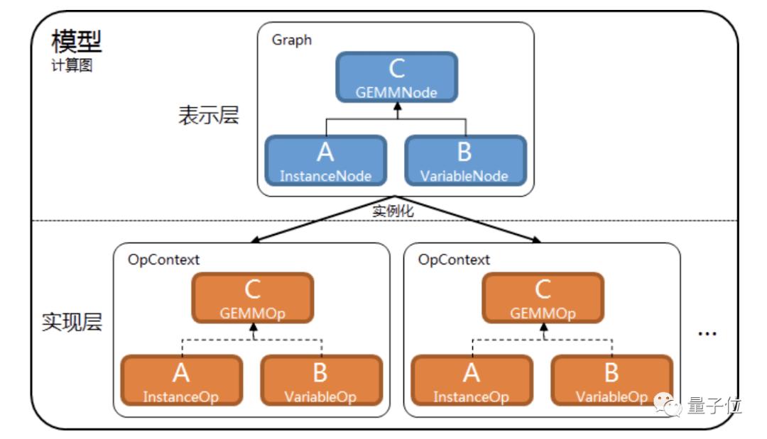 微信正在用的深度学习框架开源!支持稀疏张量,基于C++开发