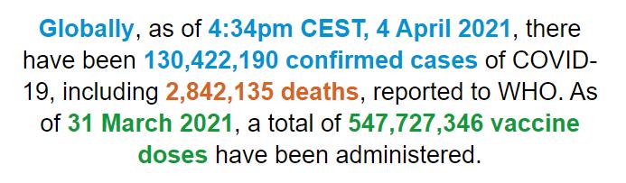 世卫组织:全球累计新冠确诊病例超过1.304亿例