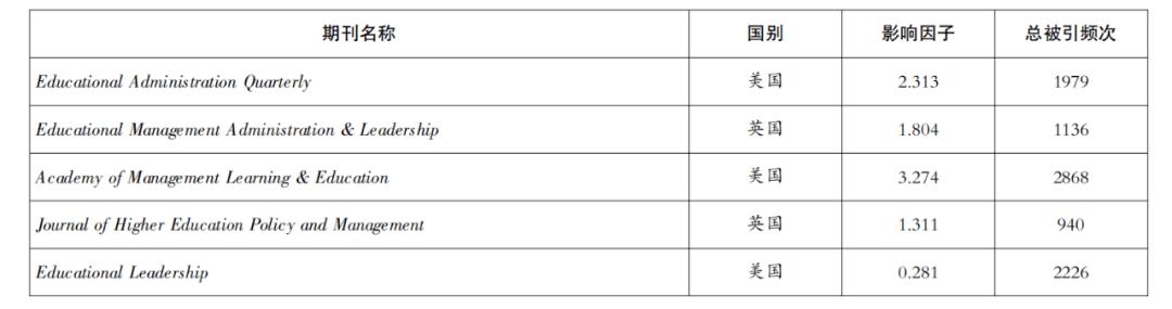 国际教育管理领域研究:知识基础与热点问题——基于5种SSCI期刊的知识图谱分析