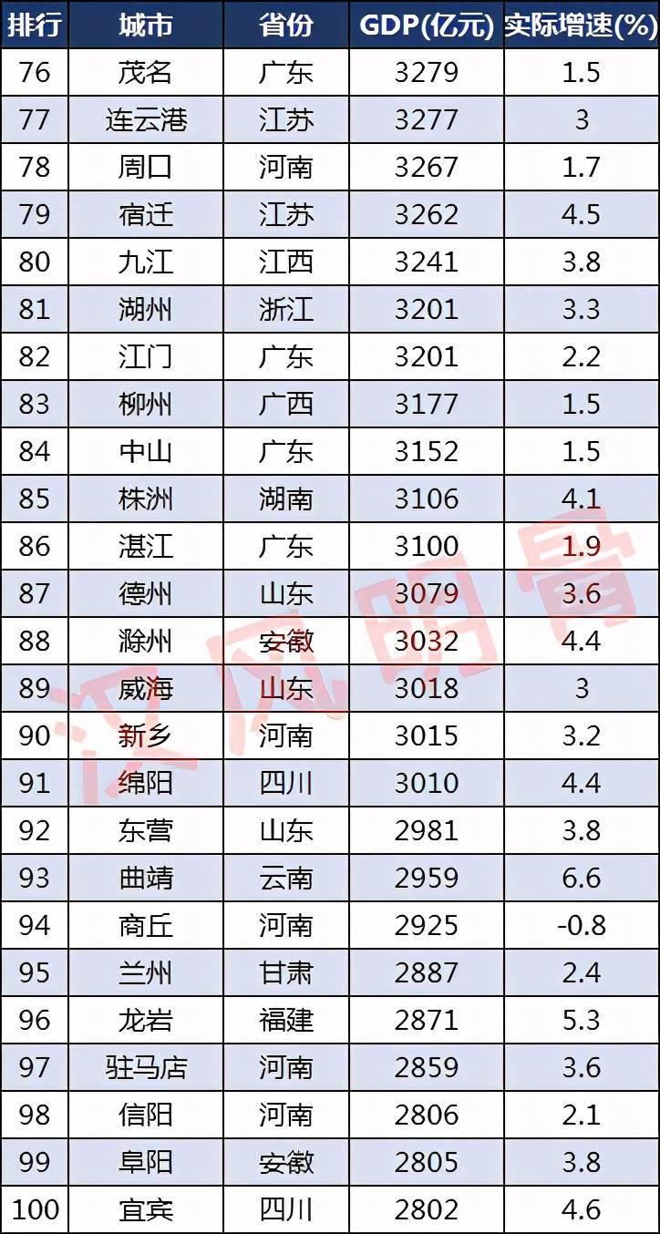 福清GDP2020年_2020年福建GDP或超台湾