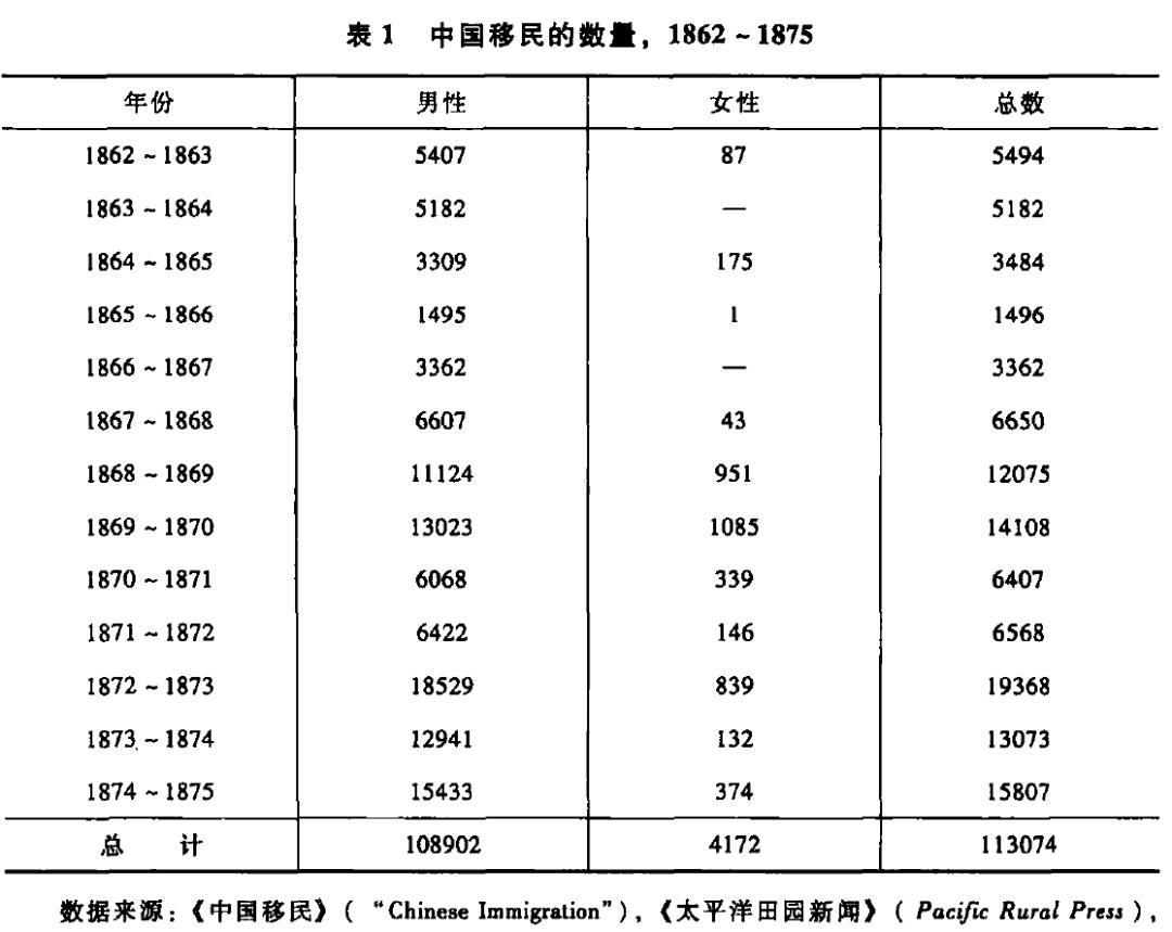 中国移民的数量1862-1875