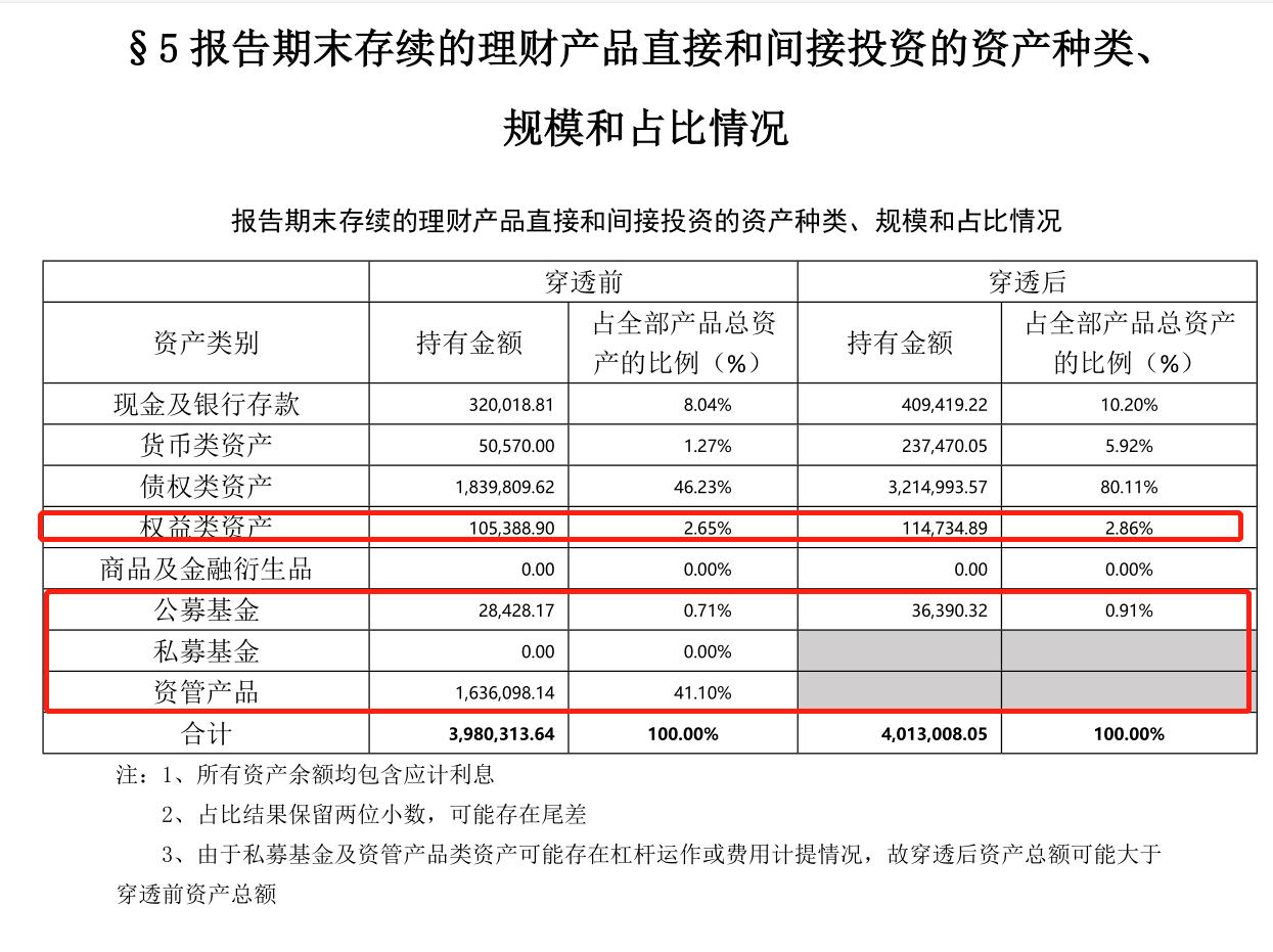 """中信银行理财底牌""""曝光"""",年内新发419亿,穿透后超11亿资产探路股市"""