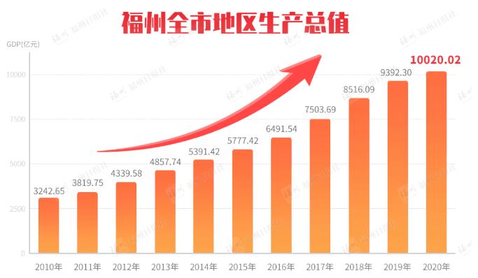 福州上榜中国十大最具投资价值城市 年度重点项目投资额2.37万亿  第2张