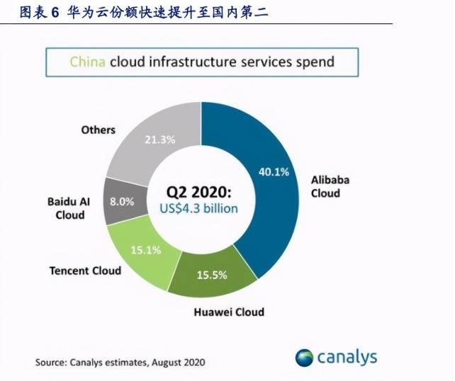 华为云发布8大系列新品,云业务渐成华为新增长极