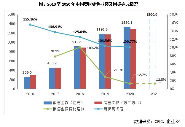 【年报点评46丨中国奥园:城市更新加速转化,2021年目标1500亿元】