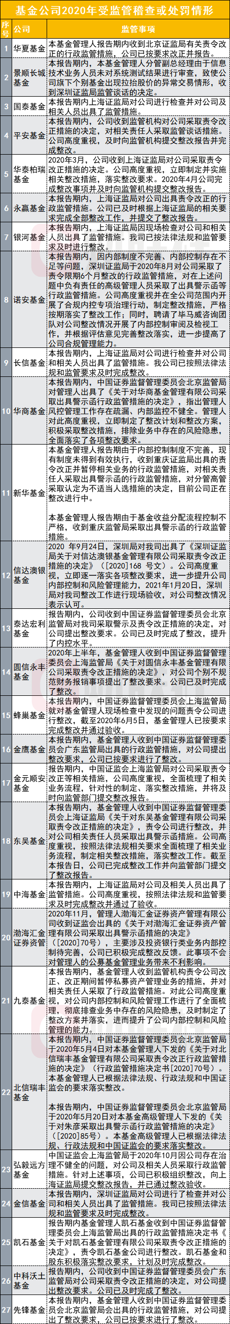 【强监管周期到来!27家公募一年中相继被监管处罚或谈话,华夏、景顺长城、华泰柏瑞、诺安等在列】