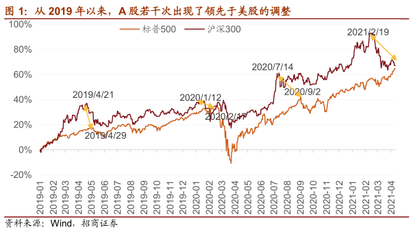 _【招商策略】为何美股迭创新高而A股陷入调整,如何应对——A股投资策略周报(0411)