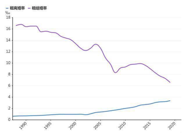 中国未婚人口_赵又廷拥吻高圆圆被拍后超害羞 网友 有考虑中国2亿单身的感受