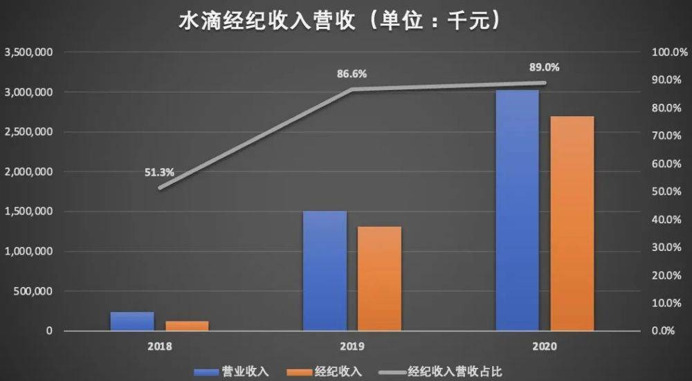 水滴赴美IPO背后:互助业务三年亏近12亿元 关停或为上市清障