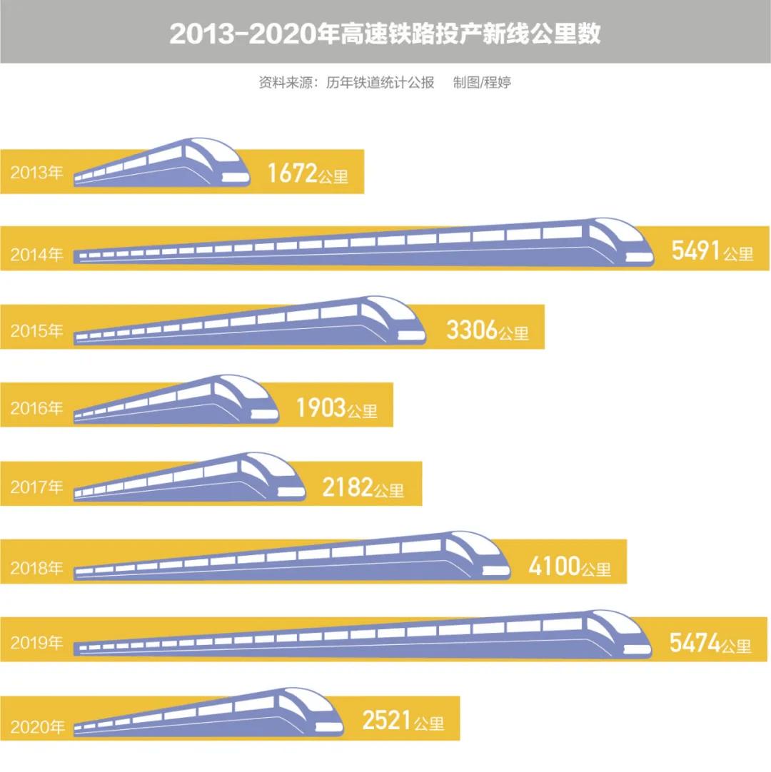 """中国高铁建设""""减油门"""":重点是调整高铁与普铁的投产比例"""
