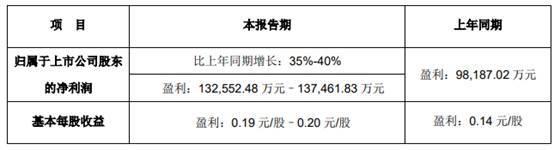 立讯精密去年净利增 5成 主要产品消费性电子毛利