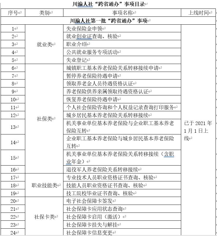 结果互认 川渝两地数十项人社业务实现跨省通办(清单)