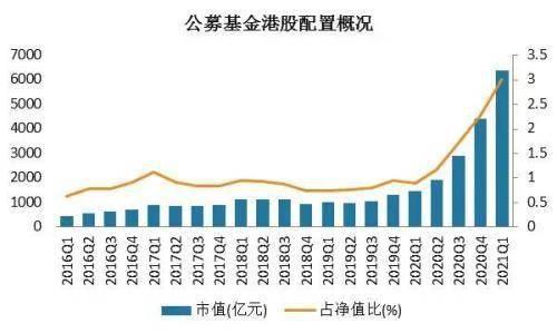 公募基金配置港股市值达6359.05亿元 较2020年末增长43.91%