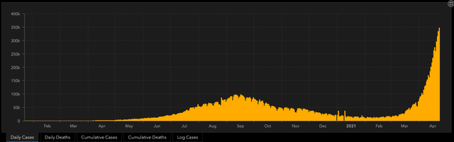惨烈大崩溃!刚刚,印度新增超35万,连续五天刷新纪录!A股抗疫板块大爆发,大牛股猛涨13%!十倍妖股五天暴跌59%后,刚又崩了