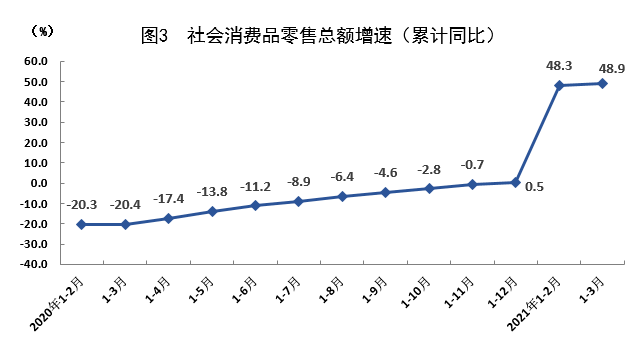 一季度gdp上诲_GDP同比增长17.6 上海一季度经济运行开局良好