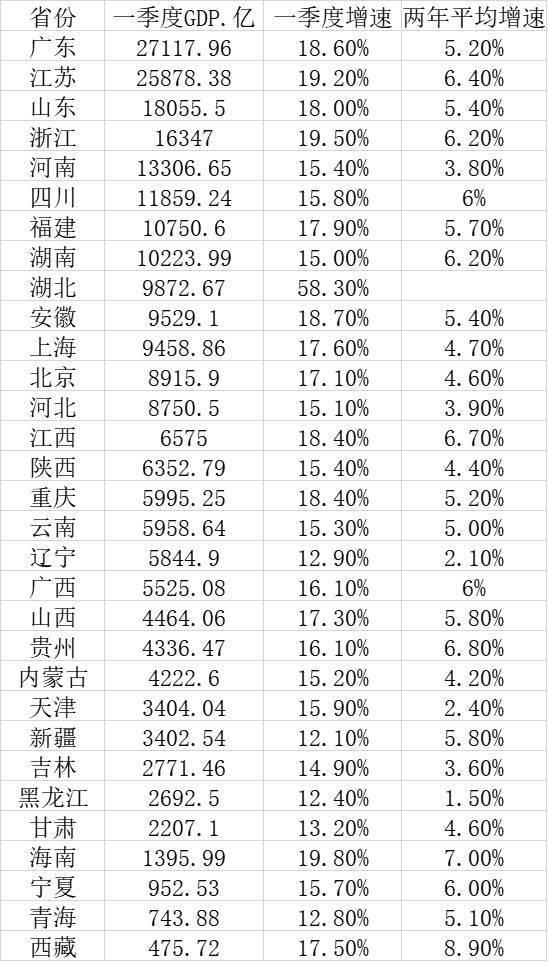 广东第二季度GDP_出乎意料!江苏第一季度GDP太强悍了!增量超过广东,全国第一