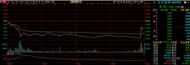 方正证券股价尾盘短线拉涨,传中国平安考虑收购其部分股份