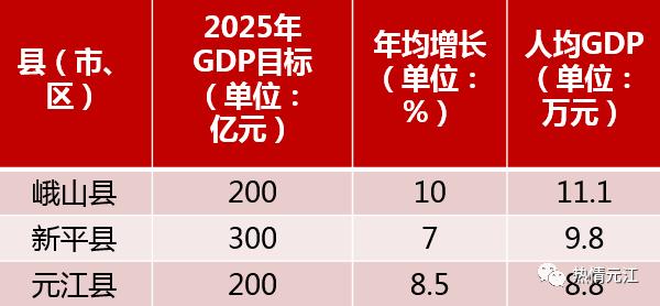 淮安2025gdp目标_浙江11市2025年GDP目标 杭州要实现2.3万亿,温州要突破一万亿