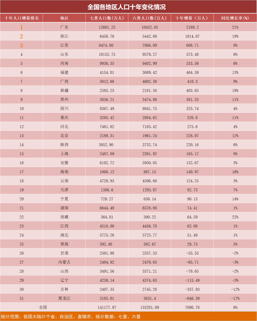 山东和河南历年人口_山东和河南地图