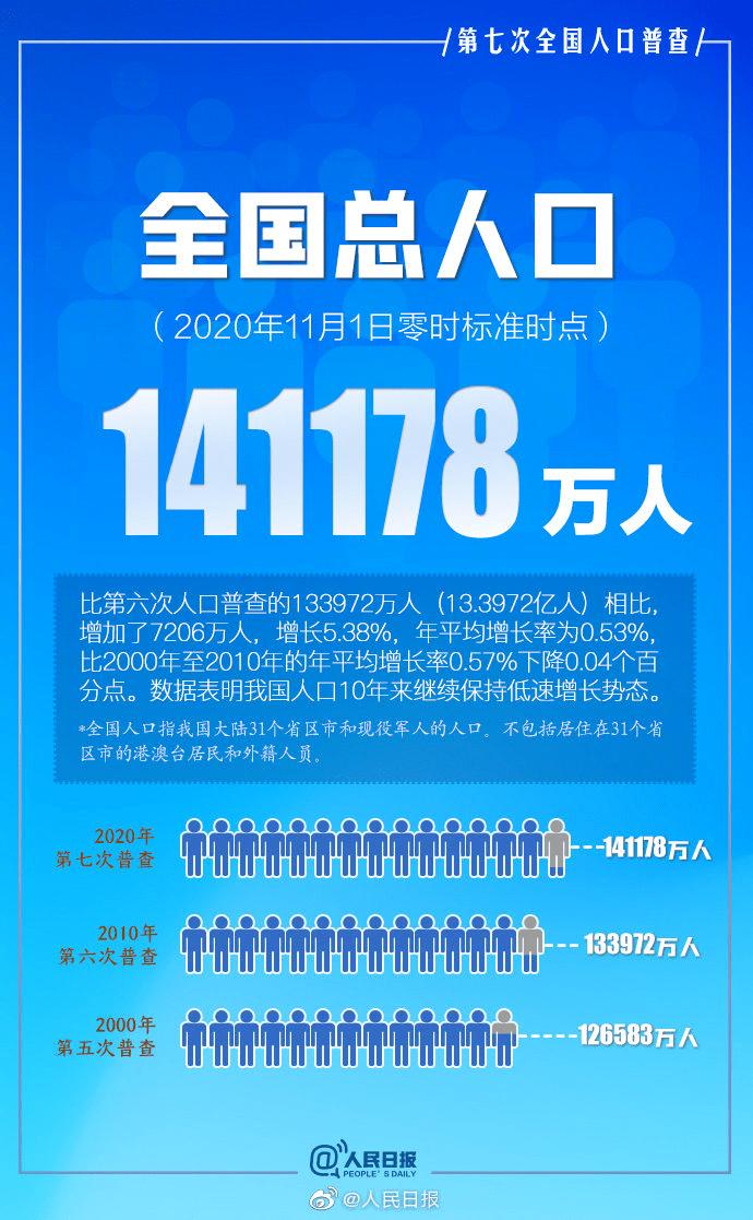 福建人口为什么这么少_福建12个县级市城区总人口:石狮最多,晋江少于福清,武