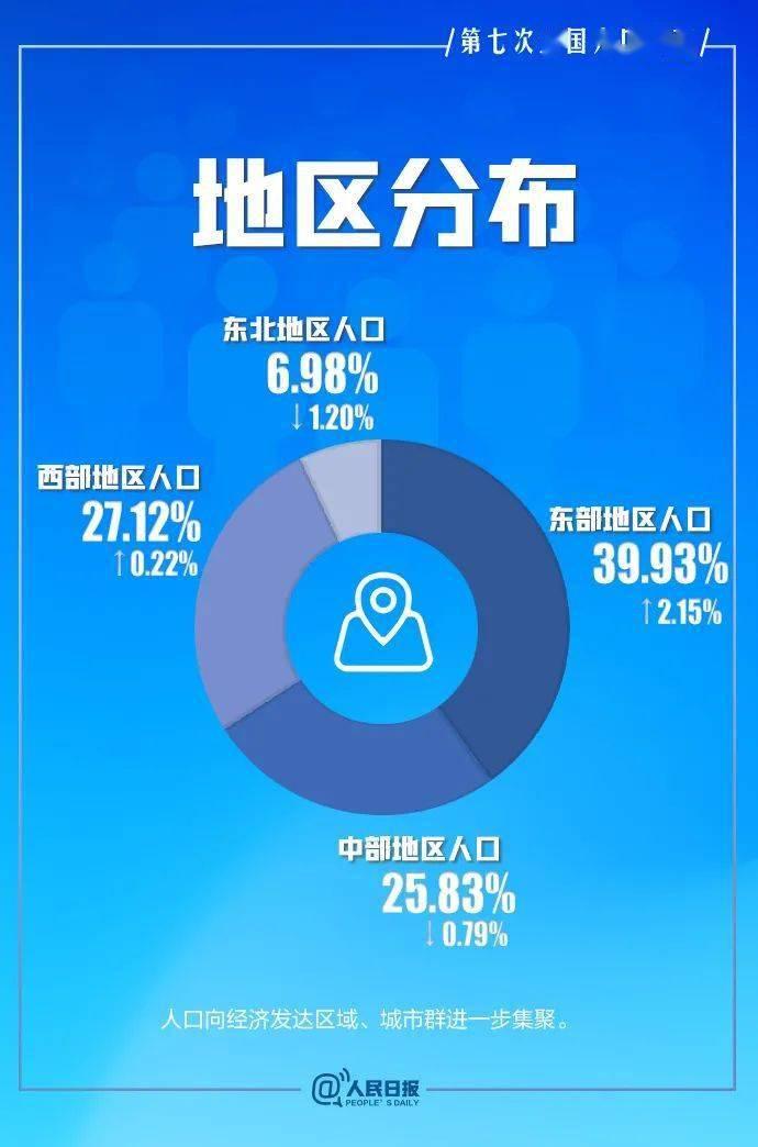 内蒙古第七次人口普查结果公布_第七次人口普查结果