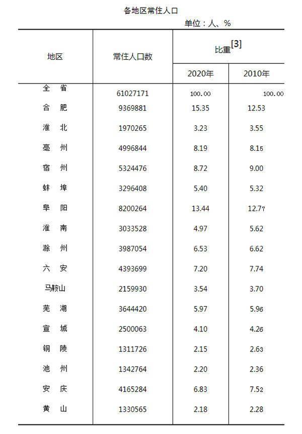 安徽人口最多的县城_合肥常住人口超过阜阳成为安徽人口最多的市