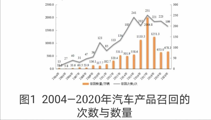 中国将建立运行数据驱动的新能源汽车缺陷调查工作机制gzj