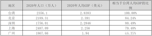 大陆台湾gdp对比_短文:七普后,对比下大陆一二线城市和台湾的人均GDP