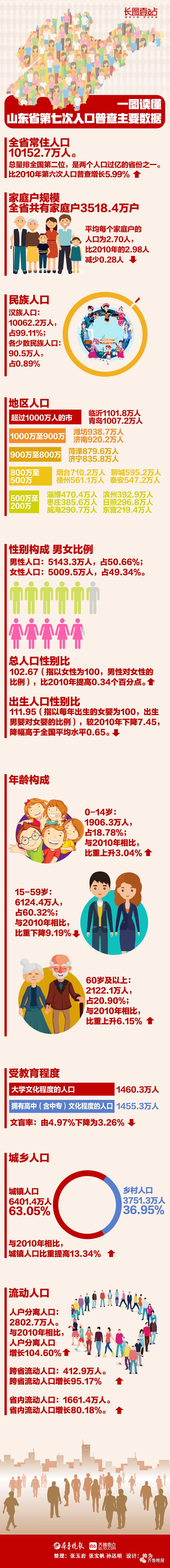 全国人口数量_山东常住人口10152.7万人!青岛常住人口首次突破1000万!