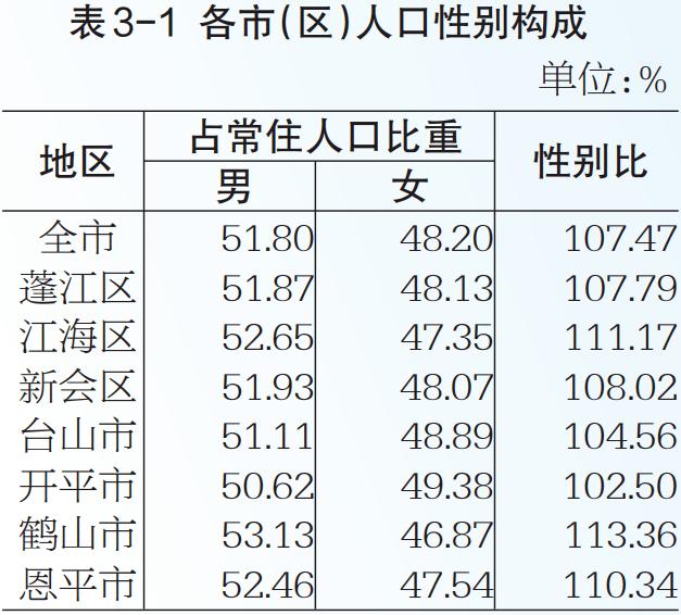 十大城市户籍人口性别比_人口普查