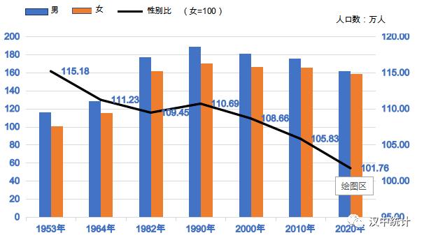 汉中人口面积GDP_东北三省一亿人口 面积 GDP总量不及全国一成, 贡献了两成粮食
