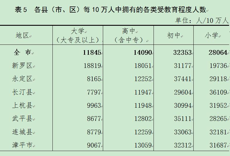 龙岩市人口有多少_龙岩全市多少人口 武平有多少人口 这些数据公布了