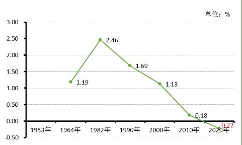 第一次各省的人口普查_人口普查各省人口排名