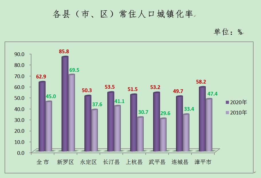 龙岩市区人口有多少_龙岩城区人口将达75万