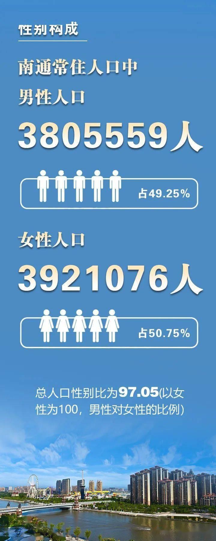 海安人口_海安最新人口普查公报!含人口情况、性别&年龄构成、受教育情
