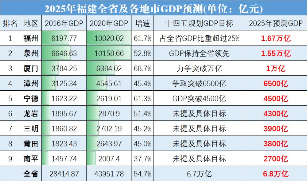 福州gdp最高一次排名_2016年福建省9个市GDP排名 泉州总量第一 厦门人均第一
