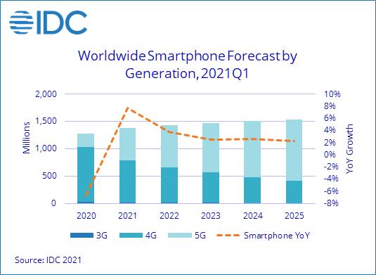 IDC 预计 2021 年智能手机出货量可达 13.8 亿部!中低端4G手机需求强劲
