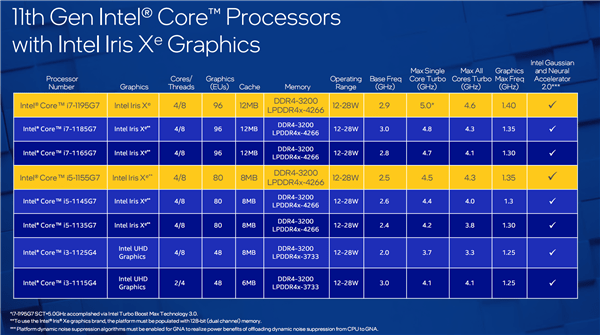 Intel 10nm轻薄本提速:i7-1195G7加速达到5GHz的照片 - 3