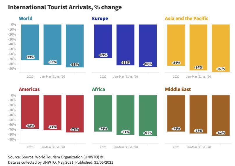 一季度国际旅游人数同比降83%,疫苗接种成恢复关键