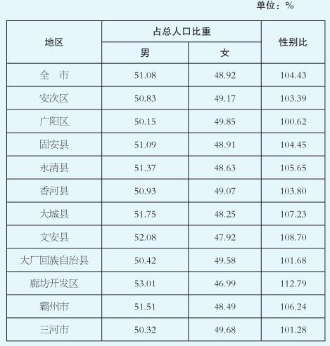 廊坊市多少人口_霸州人口排第几 廊坊市各区县人口排行