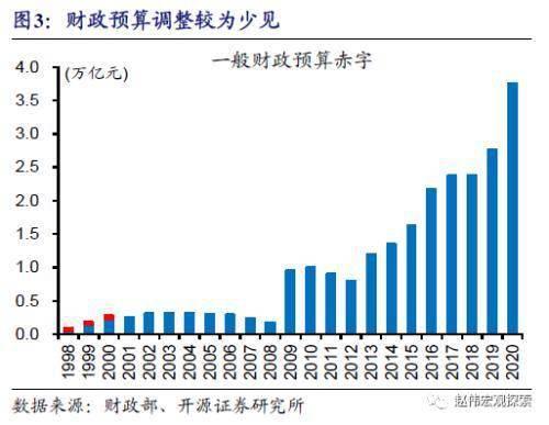 """赵伟:地方债供给""""来袭""""?                                   图3"""