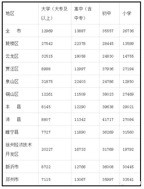 人口素质排名_人口十强城市 新格局 成都首破2000万,西安郑州晋级