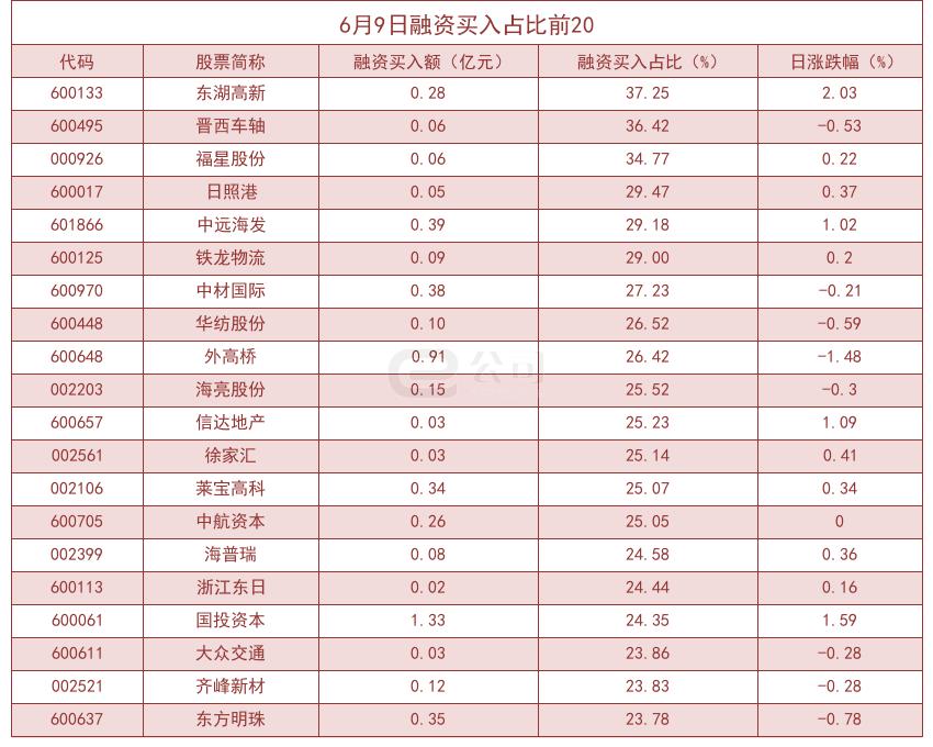 杠杆资金大幅加仓股曝光!东湖高新买入占比高达37.25%